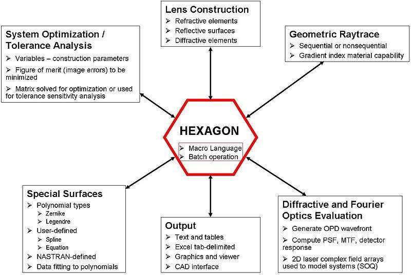 Hexagon (software) | IT History Society